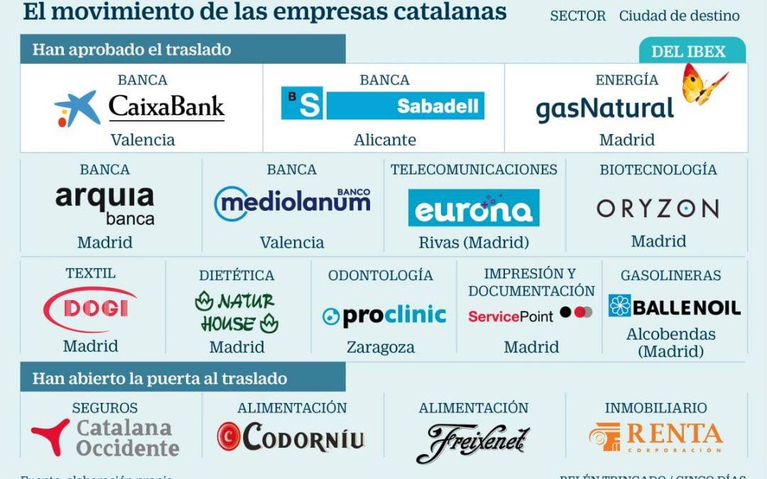 Empresas Catalanas…éxodo del 2019