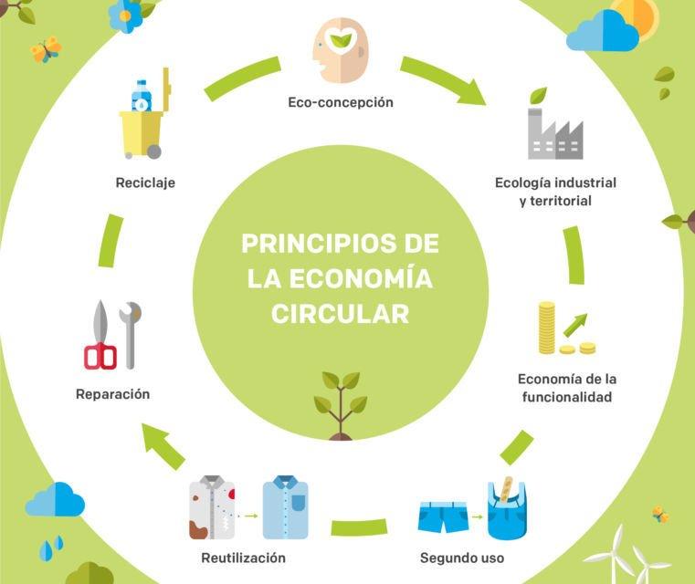 La economía circular en 10 empresas
